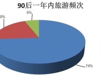 淘宝旅行发布首份90后旅游消费报告 超七成爱自由行