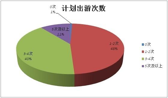 携程发布《2014年中国旅游者意愿调查报告》四成使用移动端预订