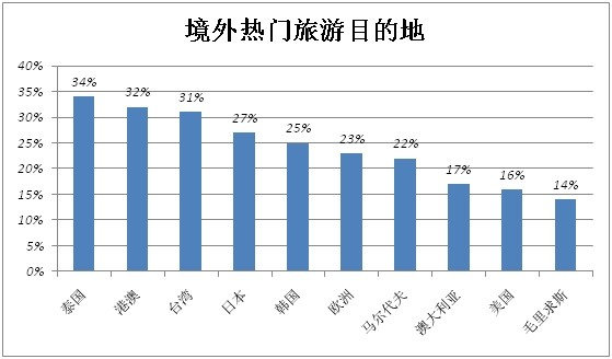 《2014年中国旅游者意愿调查报告》