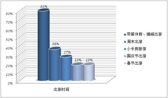 《2014年中国旅游者意愿调查报告》八成游客选择带薪休假错峰旅游