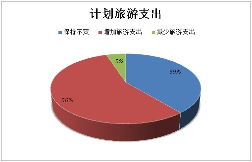 《2014年中国旅游者意愿调查报告》95%受访者将增加支出或维持不变