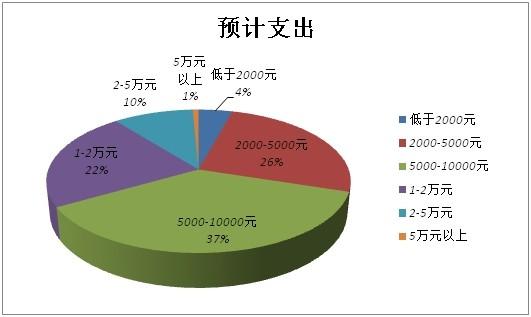 《2014年中国旅游者意愿调查报告》三分之一受访者计划支出一万元以上