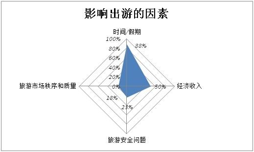 《2014年中国旅游者意愿调查报告》:假期不够最影响旅游意愿