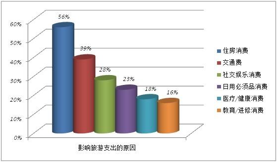 《2014年中国旅游者意愿调查报告》住房消费最影响旅游支出