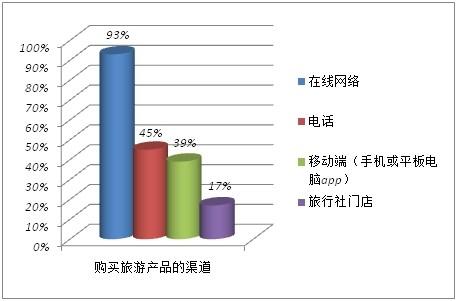 《2014年中国旅游者意愿调查报告》39%手机客户端预订 相比去年增长十倍
