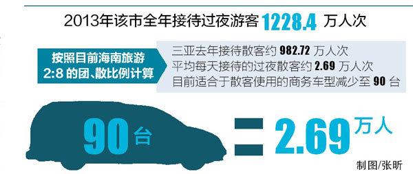 三亚每天过夜散客2.69万人次 仅90辆旅游车接送