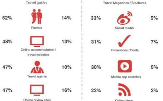 中国出境游客在线行为调查:行前调查、目的地期望值、体验分享
