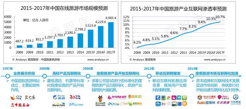 2015-2017年中国在线旅游市场规模预测