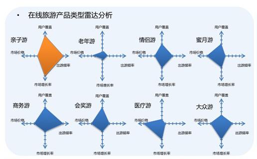 四大维度评测表明在线亲子游发展市场前景最佳