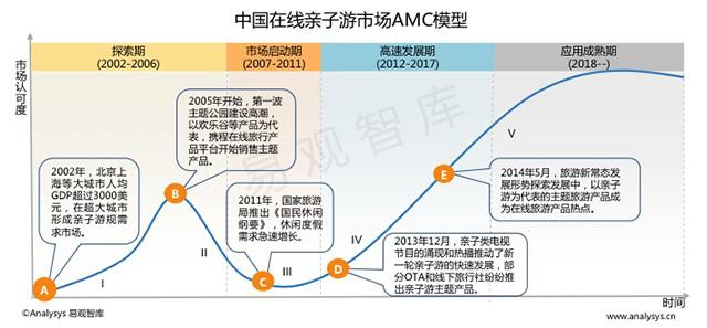 中国在线亲子游市场AMC模型