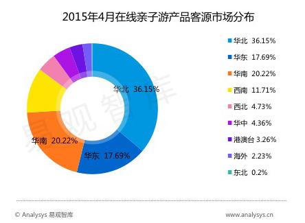 客源地、目的地市场集中, 广东是最大的在线亲子游市场