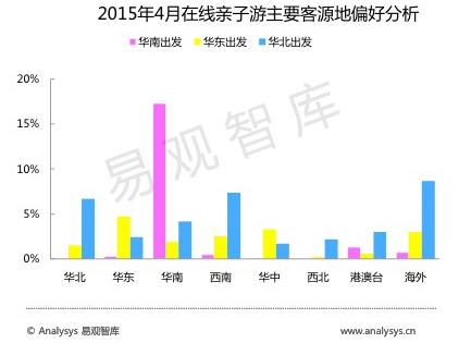 2015年4月在线亲子游主要客源地偏好分析