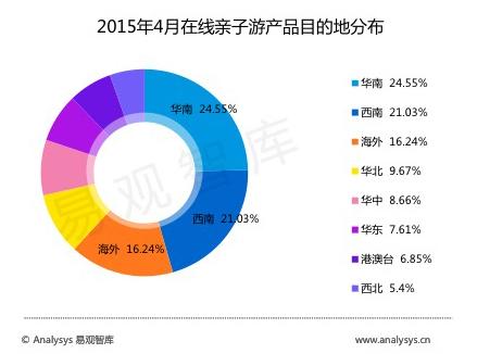 2015年4月在线亲子游产品目的地分布