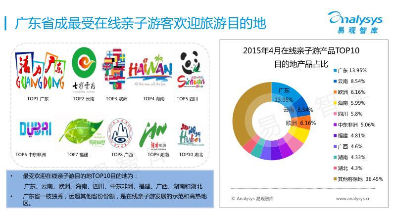 广东省成最受在线亲子游客欢迎旅游目的地