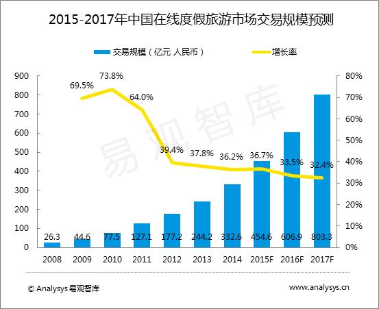 2015-2017年中国在线度假旅游市场交易规模预测