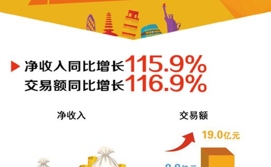 一张图看懂途牛2015年Q1财报(附财报全文)