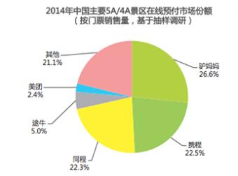 驴妈妈:2014年门票预付市场份额第一