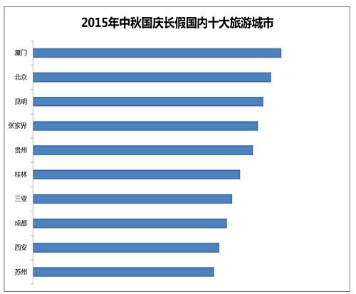 芒果网《2015年中秋国庆长假出游趋势报告》
