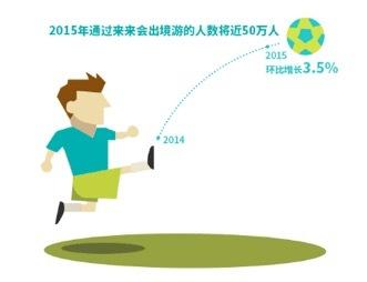 来来会公布 2015年轻人出境自由行年终报告
