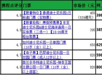 携程网最受中国游客欢迎的全球十大主题乐园