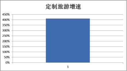 携程旅行网2016年春节定制旅游报告