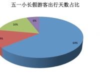 """驴妈妈发布五一旅游预测:""""拼假游""""火爆 乐园热""""高烧""""不止"""