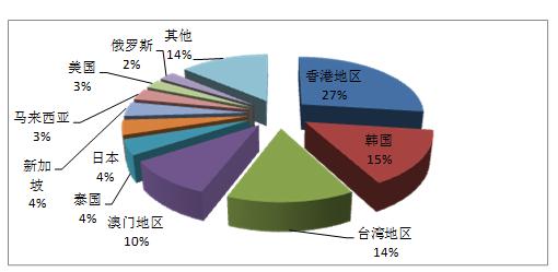 国家旅游局公布第一季度全国旅行社统计调查情况