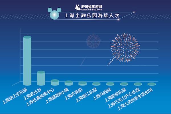 驴妈妈发布《2016暑期上海迪士尼旅游行为报告》 狂热粉丝去6次