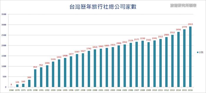 台湾的旅行社如何启动第二次转型?
