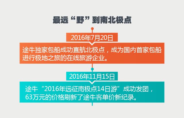 """途牛《2016-2017年度""""撒野""""报告》"""