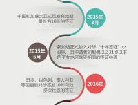 """途牛:对华""""十年签证""""国家持续扩容 日本签证热度最高"""