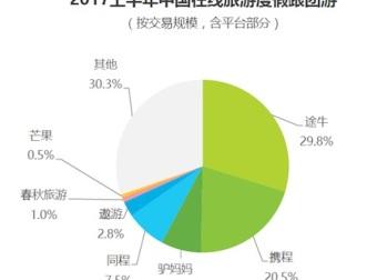 艾瑞《2017上半年中国在线旅游度假行业研究报告》:途牛市场份额居首