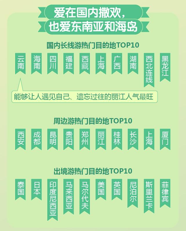 途牛宣布掀晓《独身旅游耗益阐支2017》