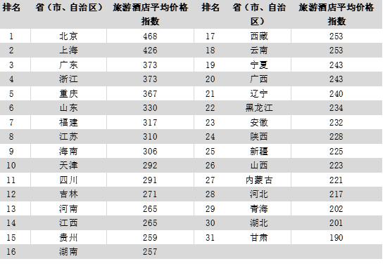 2017年11月中国旅游价格指数报告