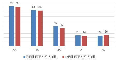2018年元旦中国旅游价格指数:酒店价格普遍上涨 三亚涨幅最大