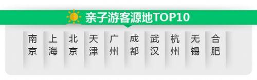 """亲子游市场迎爆发式增长 途牛""""瓜果亲子游""""引领服务品质再升级"""