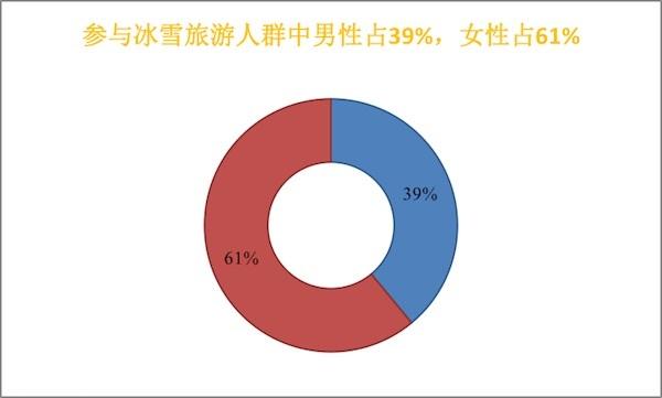 中国旅游研究院、途牛旅游网联合发布《中国冰雪旅游消费大数据报告(2018)》