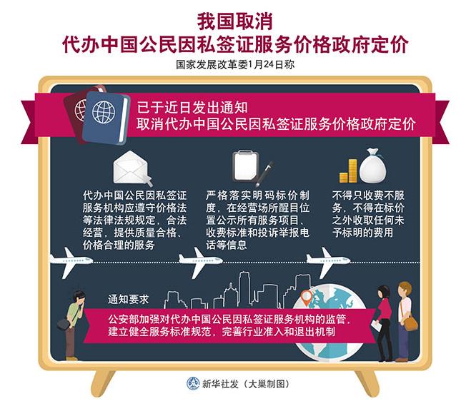 我国取消代办中国公民因私签证服务价格政府定价
