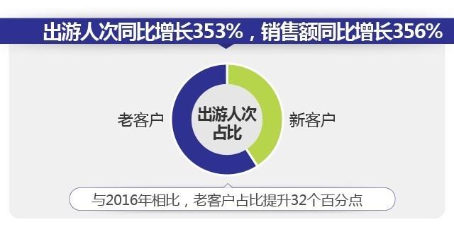"""销售额同比增长356% 途牛""""朋派定制游""""2017年全速前行"""