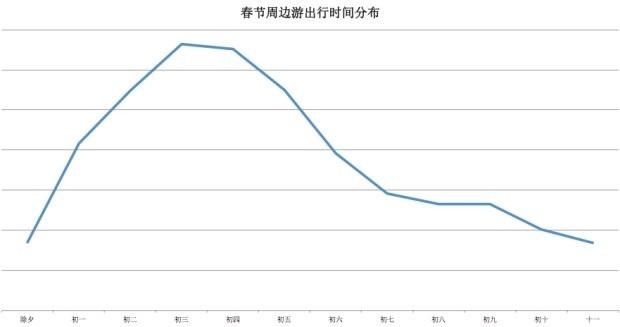 从飞猪数据看2018年中国人新年俗