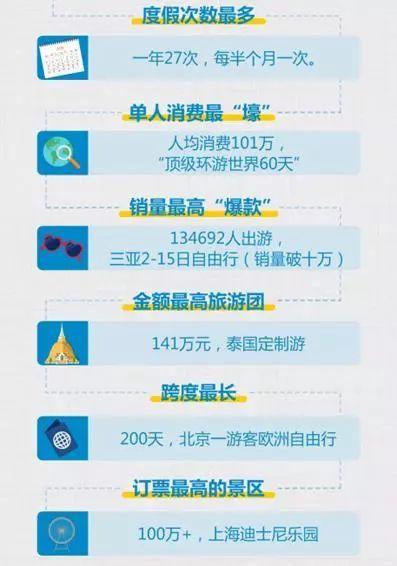 2017年,中国人旅游一年花掉4.57万亿
