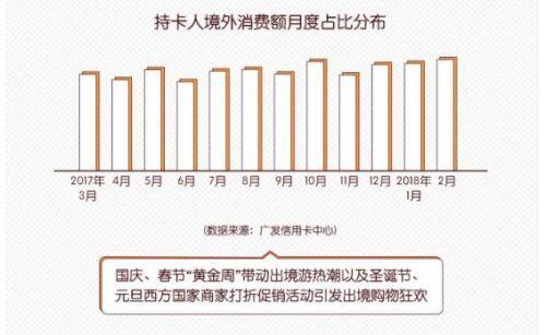 途牛携手广发信用卡中心发布《2017-2018出境旅游及消费白皮书》