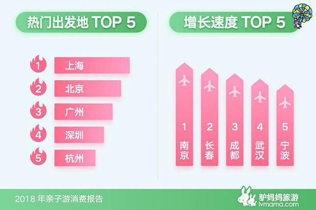 驴妈妈《2018年亲子游消费报告》:出游人次增长1.6倍 主题乐园最受欢迎