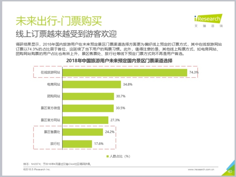 艾瑞发布《2018中国景区旅游消费研究报告》 在线景区门票、周边游驴妈妈行业第一