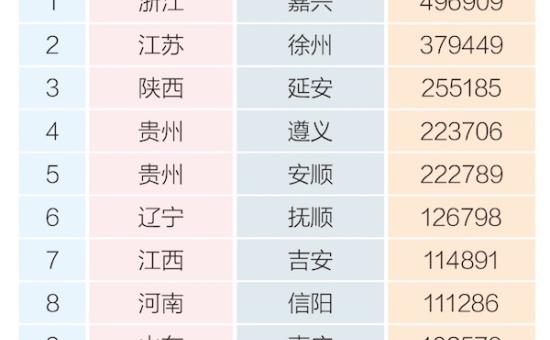 """""""七·一""""迎""""红色旅游""""高峰,马蜂窝推出《2018暑期十大红色旅游目的地》"""