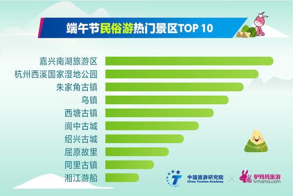 中国旅游研究院&驴妈妈集团联合实验室发布《2018端午出游消费报告》