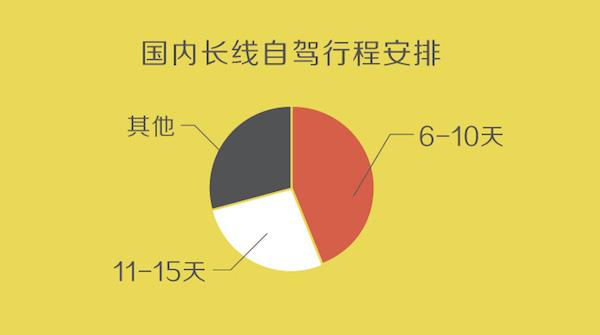 途牛《2018自驾游消费热度指数》:周边自驾热衷田园乡村 出境租车成时尚