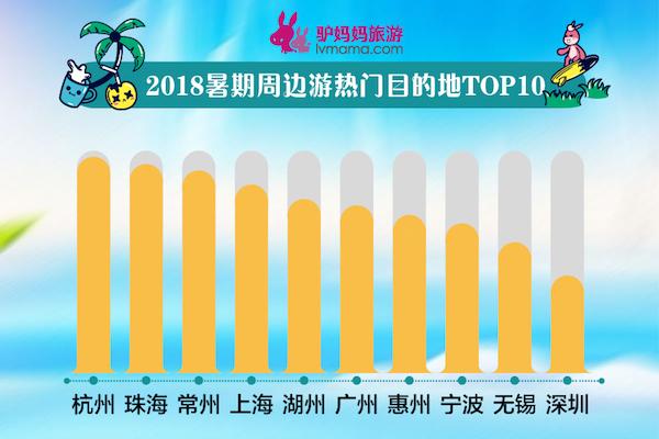 """驴妈妈《2018暑期出游预测报告》:水上乐园成""""爆款""""  西南、西北成避暑热门地"""