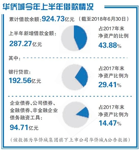 """华侨城豪掷千亿加速文旅""""圈地"""""""