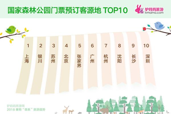"""驴妈妈发布暑期""""森系""""旅游趋势数据:""""森林浴""""掀起绿色旅游风暴"""